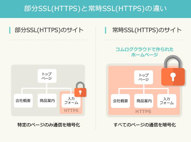 部分SSL(HTTPS)と常時SSL(HTTPS)の違い